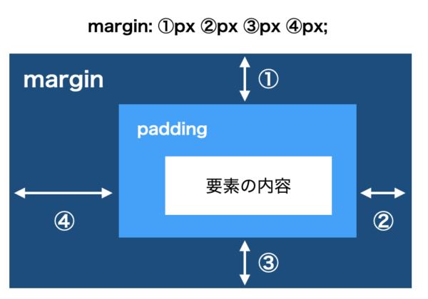 CSSのmarginの順番
